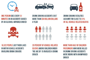 Drunk Driving Deaths >> One Person Dies Every 51 Drunk Driving Accidents Cost Drunk