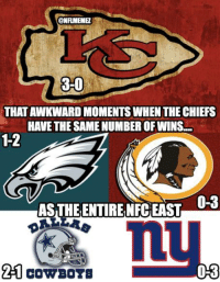 Nfl, Chiefs, and Nfc: ONFILMEME  3-0  THATAWKWARD MOMENTS WHEN THE CHIEFS  HAVETHESAME NUMBER OFWINS...  ASTHEENTIREINFCEAST  0-3  CAN COWBOTB Chiefs > NFC East!