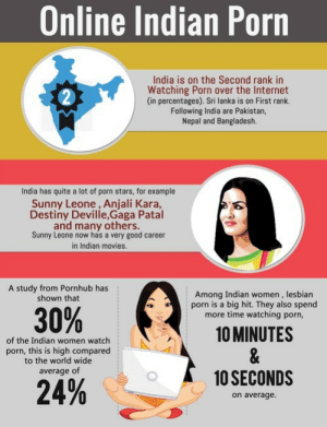 meme-mage:  Online Indian Porn http://www.indiansextalk.com/news/indian-porn-facts/ : Online Indian Porn  India is on the Second rank in  Watching Porn over the Internet  (in percentages). Sri lanka is on First rank.  Following India are Pakistan,  Nepal and Bangladesh.  India has quite a lot of porn stars, for example  Sunny Leone, Anjali Kara,  Destiny Devile,Gaga Patal  and many others.  Sunny Leone now has a very good career  in Indian movies.  A study from Pornhub has  shown that  Among Indian women , lesbian  porn is a big hit. They also spend  more time watching porn,  30%  10 MINUTES  &  10 SECONDS  of the Indian women watch  porn, this is high compared  to the world wide  average of  24%  on average. meme-mage:  Online Indian Porn http://www.indiansextalk.com/news/indian-porn-facts/