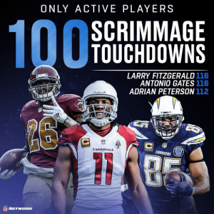 RT @nflnetwork: 1️⃣0️⃣0️⃣ Days until the NFL's 100th season!  Here are the only active players with 1️⃣0️⃣0️⃣ TDs 🙌 https://t.co/TRsxft4mB6: ONLY ACTIVE PLAYERS  SCRIMMAGE  TOUCHDOWNS  LARRY FITZGERALD 116  ANTONIO GATES 116  ADRIAN PETERSON 112  20  CARDINALS  CHARSERS RT @nflnetwork: 1️⃣0️⃣0️⃣ Days until the NFL's 100th season!  Here are the only active players with 1️⃣0️⃣0️⃣ TDs 🙌 https://t.co/TRsxft4mB6