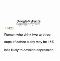 "Googleable Facts, Development, and Developer: oogleMy Facts  google my facts  Facts  Women who drink two to three  cups of coffee a day may be 15%  less likely to develop depression. Comment ""Coffee"" letter by letter without getting interrupted below! 😋"