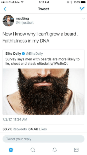 Hey everyone Im in the clear!!: ooo T-Mobile  8:17 AM  Tweet  madting  imjustbait  Now I know why l can't grow a beard  Faithfulness in my DNA  Elite Daily @EliteDaily  Survey says men with beards are more likely to  lie, cheat and steal: elitedai.ly/1Wc6nQt  7/2/17, 11:34 AM  33.7K Retweets 64.4K Likes  Tweet your reply Hey everyone Im in the clear!!