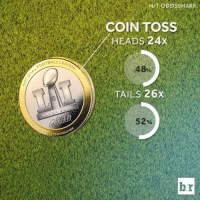Place your bets.: OOTEAL LEAG  COMMISSION  HY TODDSSHARK  COIN TOSS  EADS 24x  48%  ILS 26x  52% Place your bets.