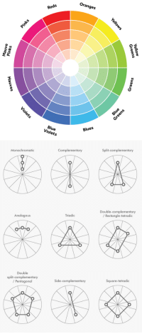 design-sketchbook:  A simple guide to picking a great color palette. No matter what the colors are, using colors that are certain distances from each other on the color wheel result in a great contrast of colors. The simple color schemes shown above are used in the most popular logos, posters, websites, paintings, and even movies and television.  : Oranges  Reds  O/  Blues  Blue  Violets   Monochromatic  Complementary  Split-complementary  Double-complementary  / Rectangle-tetradic  Analagous  Triadic  Double  split-complementary  /Pentagonal  Side-complementary  Square-tetradic design-sketchbook:  A simple guide to picking a great color palette. No matter what the colors are, using colors that are certain distances from each other on the color wheel result in a great contrast of colors. The simple color schemes shown above are used in the most popular logos, posters, websites, paintings, and even movies and television.