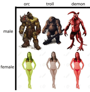 Troll, Demon, and Orc: orc  troll  demon  male  female  128  123