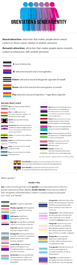 "thesinisstronginthisone: onepieceistruepain:  mxcleod:  mmikan:  Here's information about sexual/romantic orientations and gender identities that I put together! I..I don't do graphic design, so this isn't that great. Also, I'm very sorry if I missed your orientation or identity or got some information wrong. Sources: (1)(2)(3)(4)(5)(6) Flags: (1) Top photo: (1)  I hope this helps some of you out!  Oh god. I never realized!! I'm placiosexual. I'm so glad I found this!!!!!   This is really important because I used to identify as 'questioning/unlabelled' with my sexuality because I never knew that I could identify as 'Quoisexual' (excuse me if the spelling is wrong) instead of spending all that time debating over pan and bi. I now identify as bi (two or more) but this could have really helped me earlier on and I hope it helps others identify themselves if they do wish. I think being able to give myself an official label whilst I wasn't sure what I was would have been amazing because it's so reassuring to know that there is a flag and everything.And I didn't know there were that many genders!!!! I feel so happy now that I am more educated and that this exists to help and educate people!! Yay! : ORIENTATION G GENDER IDENTITY  Sexual attraction: attraction that makes people desire sexual  contact or shows sexual interest in another person(s)  Romantic attraction: attraction that makes people desire romantic  contact or interaction with another person(s)  A-lack of attraction  Bi-attraction toward one or more genders  Hetero-attr  action towards the gender opposite of oneself  Homo-attraction towards the same gender as oneself  tion toward all genders/""regardless of gender""   But wait, there's more!  Abro-fluctuates between different  Gray-does not normally experience  attraction, butmay experienceit  sometimes under rare or specific  circumstances, mayhaveno desire  to act on attraction  Placio-little to no desireto receive  sexual/romantic acts but desires  performing them on someone else  Akoi-(or Lith-) experiences  attraction, but doesn't wish for it to  be acted on/reciprocated  Apothi-sex-repulsed/romance-  repulsed  Autochoris-disconnection between  oneself and a sexual target/object of  arousal; may enjoy pornbut feelsno  desire toparticipate  Poly- attraction tomultiple genders  (butnot necessarily all genders)  Quoi-not knowing where one fits on  Cetero-attraction to only nonbinary  the spectrum; or notidentifyingwith  any of the existing labels  Cupio-lack of attraction, but desires  arelationship  Recipro-Experiencing attraction  only after realizing someone is  Demi-attraction only after a bond  hasbeen formed  Requies-limited or no  attraction/interest/activity due to  some form of emotional exhaustiorn  Fray-attraction fades after initially  meeting someone  Just add -sexual or -romantic to the end of these stems!  homoflexible: primarily attracted to members of the same-sex  but occasionally finds themselves attracted to the opposite sex  heteroflexible: primarily attracted to the opposite sex but  occasionally finds themselves attracted to the same-sex   What's gender?  Gender # Sex  Sex is determined by genitalia, while gender is a social construct thatrefers to a  person's experience of their identity. Gender identity is how a person thinks of  their own gender within themselves. Gender is complex and goes way beyond  just""male"" and""female.""   Graygender: ambivalent about their  gender identity/expression, butwho  Agender: nogender/genderless  dentifies atleast partially with a  Alia/Aporagender: defines gender  as other' or apart from existing  genders  Androgyne: identi fies as  androgynous, gender-wise  Bigender: twogenders, canidentif  as both, or movebetween the two  gender (defined or not) outside of  he binary  Intergender: in themiddle between  the binary genders of female and  male, and may beamix of both;  intended for intersex people to use  Cisgender: gender is same as sex  they were assigned atbirth  Demigender: feeling a partial, but  not a full, connection to a particular  Pangender: experiencing a wide  variety of genders, may feel that  they experience gendersbeyond  their ability to describe or beyond  thosewhich are currently recognized  Polygender:'many genders;  experiencemultiple gender  identities, either simultaneously or  varying between them  gender identity (also called:  demiboy, demigirl)  Genderfluid: moves between  genders, their gender isnot  something that they or anyone can  pin down and define  Transgender: self-identity does not  conform unambiguously to  conventional notions of male or  female gender  Genderflux: Having a gender that  varies inintensity or degree over  time, related to but distinct from  genderfluid  Trigender: one shifts between or  among the stereotypical behaviors  of male, female, and a third gender thesinisstronginthisone: onepieceistruepain:  mxcleod:  mmikan:  Here's information about sexual/romantic orientations and gender identities that I put together! I..I don't do graphic design, so this isn't that great. Also, I'm very sorry if I missed your orientation or identity or got some information wrong. Sources: (1)(2)(3)(4)(5)(6) Flags: (1) Top photo: (1)  I hope this helps some of you out!  Oh god. I never realized!! I'm placiosexual. I'm so glad I found this!!!!!   This is really important because I used to identify as 'questioning/unlabelled' with my sexuality because I never knew that I could identify as 'Quoisexual' (excuse me if the spelling is wrong) instead of spending all that time debating over pan and bi. I now identify as bi (two or more) but this could have really helped me earlier on and I hope it helps others identify themselves if they do wish. I think being able to give myself an official label whilst I wasn't sure what I was would have been amazing because it's so reassuring to know that there is a flag and everything.And I didn't know there were that many genders!!!! I feel so happy now that I am more educated and that this exists to help and educate people!! Yay!"