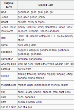 the-time-goddess-of-221b:  tyleroakley:  I'm never swearing again.  YOU MELON-FARMER : Original  Term  Minced Oath  God  Jesus  Christ  Jesus Christ Jiminy Cricket or Jiminy Christmas, Judas Priest,  (two words) Jeepers Creepers, Cheese and Rice  goodness, gosh, golly, gad, gor  gee, geez, geesh, jiminy  crickets, crikey or cripes  Heck, H.E. double toothpicks, H.E. double hockey  sticks  darn, dang, dern  doggone, dadgum, goodnessdarn, goshdarn,  goshdang, goshdern  Hell  damn  goddamn  damnation tarnation, dangnation  what the Hell what the heck, what in the World, what in Sam Hill  bastard  bar steward  flipping, freaking, fricking, frigging, fudging, effing,  fracking, frilling, fecking  fucking  motherfucker mother-father, melon-farmer, monkey-fighter  shit  nuts  bitch  son of a bitch son of a gun  shoot, sugar, shucks, sheesh, crap, shat, shite  nerts, bananas  beach, beyotch, witch the-time-goddess-of-221b:  tyleroakley:  I'm never swearing again.  YOU MELON-FARMER