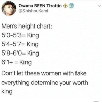 What about us 4ft2 shrimp dick Kings 😔: Osama BEEN Thottin  @Shishoukami  Osamm  Men's height chart:  5'0-5'3 King  5'4-5'7 King  5'8-6'0 King  6'1+ King  Don't let these women with fake  everything determine your worth  king What about us 4ft2 shrimp dick Kings 😔