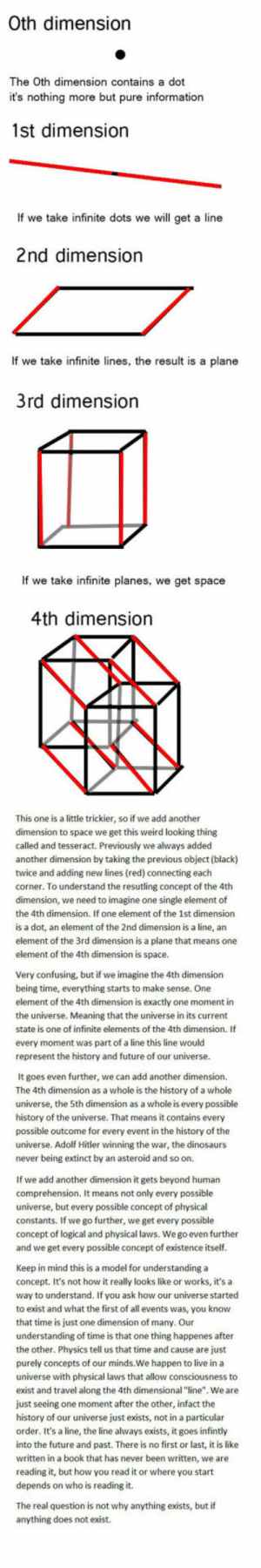 "epicjohndoe:  An Easy Way To Understand It All: Oth dimension  The Oth dimension contains a dot  it's nothing more but pure information  1st dimension  If we take infinite dots we will get a line  2nd dimension  If we take infinite lines, the result is a plane  3rd dimension  If we take infinite planes, we get space  4th dimension  This one is a little trickier, so if we add another  dimension to space we get this weird looking thing  called and tesseract. Previously we always added  another dimension by taking the previous object (black)  twice and adding new lines (red) connecting each  corner. To understand the resutling concept of the 4th  dimension, we need to imagine one single element of  the 4th dimension. If one element of the 1st dimension  is a dot, an element of the 2nd dimension is a line, an  element of the 3rd dimension is a plane that means one  element of the 4th dimension is space  Very confusing, but if we imagine the 4th dimension  being time, everything starts to make sense. One  element of the 4th dimension is exactly one moment in  the universe. Meaning that the universe in its current  state is one of infinite elements of the 4th dimension. If  every moment was part of a line this line would  represent the history and future of our universe  It goes even further, we can add another dimension.  The 4th dimension as a whole is the history of a whole  universe, the 5th dimension as a whole is every possible  history of the universe. That means it contains every  possible outcome for every event in the history of the  universe. Adolf Hitler winning the war, the dinosaurs  never being extinct by an asteroid and so on.  If we add another dimension it gets beyond human  comprehension. It means not only every possible  universe, but every possible concept of physical  constants. If we go further, we get every possible  concept of logical and physical laws. We go even further  and we get every possible concept of existence itseltf  Keep in mind this is a model for understanding a  concept. It's not how it really looks like or works, it's a  way to understand. If you ask how our universe started  to exist and what the first of all events was, you know  that time is just one dimension of many. Our  understanding of time is that one thing happenes after  the other. Physics tell us that time and cause are just  purely concepts of our minds.We happen to live in a  universe with physical laws that allow consciousness to  exist and travel along the 4th dimensional ""line"". Weare  just seeing one moment after the other, infact the  history of our universe just exists, not in a particular  order. It's a line, the line always exists, it goes infintly  into the future and past. There is no first or last, it is like  written in a book that has never been written, we are  reading it, but how you read it or where you start  depends on who is reading it.  The real question is not why anything exists, but if  anything does not exist. epicjohndoe:  An Easy Way To Understand It All"