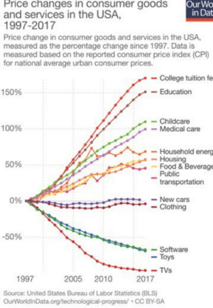 Anaconda, Cars, and College: Our Wo  in Dat  Price changes in consumer goods  and services in the USA,  997-2017  Price change in consumer goods and services in the USA,  measured as the percentage change since 1997. Data is  measured based on the reported consumer price index (CPI)  for national average urban consumer prices.  College tuition fe  -Education  150%  -Childcare  -Medical care  100%  - Household energ  Housing  50%  -Food & Beverage  Public  transportation  New cars  -Clothing  096  -50%  Software  -Toys  TVs  2017  1997  2005 2010  Source: United States Bureau of Labor Statistics (BLS)  OurWorldinData.org/technological-progress/ CC BY-SA If anyone is wondering