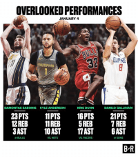 Triple-Double for Kyle Anderson.  17 assists for Kris Dunn.  Don't 💤: OVERLOOKED PERFORMANCES  JANUARY 4  LIPK  MEmPHIS  DAMONTAS SABONIS  KYLE ANDERSON  KRIS DUNN  DANILO GALLINARI  23 PTS 11PTS 16PTS 21PTS  12REB11REB 5REB 7 REB  3AST 10AST 7 AST AST  BULLS  VS NETS  VS. PACERS  @SUNS  B'R Triple-Double for Kyle Anderson.  17 assists for Kris Dunn.  Don't 💤