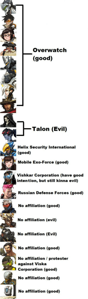 Affiliations of all of the Heroes in Overwatch (based on the assumption of current lore): Overwatch  (good)  Talon (Evil)  Helix Security International  (good)  Mobile Exo-Force (good)  Vishkar Corporation (have good  intention, but still kinna evil)  Russian Defense Forces (good)  No affiliation (good)  No affiliation (evil)  No affiliation (Evil)  No affiliation (good)  No affiliation / protester  against Viska  Corporation (good)  No affiliation (good)  No affiliation (good) Affiliations of all of the Heroes in Overwatch (based on the assumption of current lore)