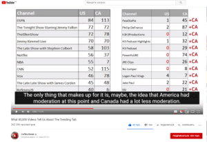 Mary Ham should review this on Pew News: trending counts of individual creators VS corporations...: OYouTube RU  Введите запрос  Channel  US  CA  Channel  US  CA  45 +CA  84  113  ESPN  PewDiePie  87 +CA  72  72  The Tonight Show Starring Jimmy Fallon  Philip DeFranco  12 +CA  72  78  TheEllenShow  h3h3Productions  32 +CA  29 +CA  70  70  H3 Podcast Highlights  Jimmy Kimmel Live  58  103  The Late Show with Stephen Colbert  НЗ Рodcast  74 +CA  56  37  PowerfulJRE  Netflix  26 +CA  8 +CA  55  JRE Clips  NBA  52  115  No Jumper  CNN  7 +CA  4  78  46  Vox  Logan Paul Vlogs  22 +CA  21 +CA  The only thing that makes up for it is, maybe, the idea that America had  2  45  48  Jake Paul  The Late Late Show with James Corden  40  6.  Refinery29  KSI  moderation at this point and Canada had a lot less moderation.  5:54 / 13:49  What 40,000 Videos Tell Us About The Trending Tab  262 396 просмотров  30 тыс.  1 354  А ПОДЕЛИТЬСЯ  СОХРАНИТЬ  Coffee Break o  Опубликовано: 21 мая 2019 г.  Св  ПОДПИСАТЬСЯ 325 ТЫС. Mary Ham should review this on Pew News: trending counts of individual creators VS corporations...