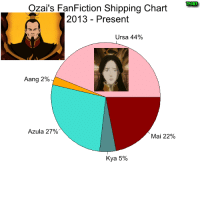 Blame the person who requested this!  And all the FanFic writers who ship Ozai with Azula.  ~Az: Ozai's FanFiction Shipping Chart  2013 Present  Ursa 44%  Aang 2%  Azula 27%  Mai 22%  Kya 5%  T PGMP Blame the person who requested this!  And all the FanFic writers who ship Ozai with Azula.  ~Az