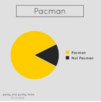 Memes, Pacman, and Statistics: Pacman  perky and quirky tales  bit.do/pqt  Pacman  Not Pacman Important statistics SWIPE ➡️ | follow @fuckersbelike for more