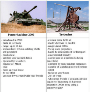 Friends, Soldiers, and Diesel: Panzerhaubitze 2000  Trebuchet  - introduced in 1998  - made in Germany  - range: up to 56  - ammunition: 155mm artillery shells95 kg stone projectiles  - self-propelled  - needs diesel  - satisfies your car/tank fetish  - operated by 5 soldiers  - capable of MRSI  - existent since 1200 ad  - made wherever its needed  -range: about 300m  - has to be disassembled for transport  -enviromental friendly  - can be used as a hammock during  peace time  -operated by some random carpenters  -capable of launching infected corpses  - silent  fucks up your house  loud  fucks up your house  you can drive around with your friends20 t of wood  - 49 t of steel  - who needs friends if you got a device  capable of launching 95 kg stone  projectiles 300m away using a  counterweight? Choose wisely.