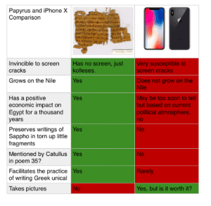 papyrus: Papyrus and iPhone X  Comparison  nv.r.5516  Invincible to screen  cracks  Has no screen, just  kolleses  Very susceptible to  screen cracks  Grows on the Nile  Does not grow on the  Nile  es  Has a positive  economic impact on  Egypt for a thousand  years  May be too soon to tell  but based on current  political atmosphere  no  No  es  Preserves writings of Yes  Sappho in torn up little  fragments  No  Mentioned by Catullus Yes  in poem 35?  Facilitates the practice Yes  of writing Greek unical  Rarely  Takes pictures  Yes, but is it worth it?