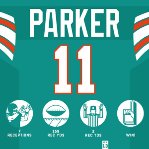 .@DeVanteParker11 made some RIDICULOUS catches today. 🙌 #HaveADay  @MiamiDolphins | #FinsUp https://t.co/77Co4MqL4n: PARKER  11  159  REC YDS  7  RECEPTIONS  2  REC TDS  WIN!  WK  13 .@DeVanteParker11 made some RIDICULOUS catches today. 🙌 #HaveADay  @MiamiDolphins | #FinsUp https://t.co/77Co4MqL4n