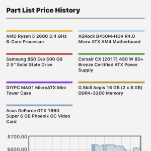"""Is this a decent build for $600. Is there anything I would need to change.: Part List Price History  ASRock B450M-HDV R4.0  AMD Ryzen 5 2600 3.4 GHz  Micro ATX AM4 Motherboard  6-Core Processor  Samsung 860 Evo 500 GB  2.5"""" Solid State Drive  Corsair CX (2017) 450 W 80+  Bronze Certified ATX Power  Supply  DIYPC MAO 1 MicroATX Mini  G.Skill Aegis 16 GB (2 x 8 GB)  DDR4-3200 Memory  Tower Case  Asus GeForce GTX 1660  Super 6 GB Phoenix OC Video  Card  $700.00  $600,00 Is this a decent build for $600. Is there anything I would need to change."""