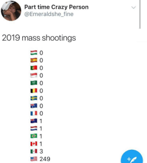 America always trying to beat every other country (via /r/BlackPeopleTwitter): Part time Crazy Person  @Emeraldshe_fine  2019 mass shootings  0  0  0  0  0  1  1  1  1  249  +  O O O  OOOO  O O America always trying to beat every other country (via /r/BlackPeopleTwitter)