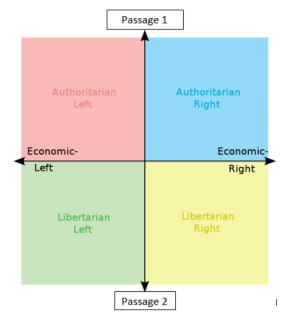 Are you a passage 1 or passage 2 kinda guy?: Passage 1  Authoritarian  Authoritarian  Right  Left  Economic-  Economic-  Left  Right  Libertarian  Libertarian  Right  Left  Passage 2 Are you a passage 1 or passage 2 kinda guy?