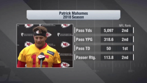 """It just kind of happens.""  @PatrickMahomes is already throwing no-look passes this offseason, and he's not even trying. 👀 (via @NFLNetwork) https://t.co/3hn8hImUGL: Patrick Mahomes  2018 Season  NFL Rank  KANSAS HEALTH SYSTLM  TEM  Pass Yds 5,097 2nd  寶1  THE UNIVERSITY  KANSAS HEALTH  HE UNIVERSITY OF  s HEALTH SYSTİ  Pass YPG318.6 2nd  b七  ERSITYOF  LTH SYSTEM  Pass TD  1st  50  HE UNIVERSITY OF  S HEALTH SYSTI  Passer Rtg. 113.8 2nd ""It just kind of happens.""  @PatrickMahomes is already throwing no-look passes this offseason, and he's not even trying. 👀 (via @NFLNetwork) https://t.co/3hn8hImUGL"