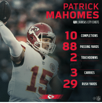 👏👏👏 @PatrickMahomes5 #KCvsCIN https://t.co/0kYxqn6zrc: PATRICK  MAHOMES  QB [KANSAS CITY CHIEFS  10  COMPLETIONS  PASSING YARDS  2  3  29  TOUCHDOWNS  CARRIES  RUSH YARDS  NFL 👏👏👏 @PatrickMahomes5 #KCvsCIN https://t.co/0kYxqn6zrc