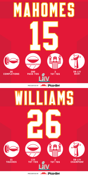 .@PatrickMahomes and Damien Williams came up clutch on the biggest stage. 👏 #SBLIV  @Chiefs | #HaveADay | #ChiefsKingdom (by @pizzahut) https://t.co/if1qgib0pG: .@PatrickMahomes and Damien Williams came up clutch on the biggest stage. 👏 #SBLIV  @Chiefs | #HaveADay | #ChiefsKingdom (by @pizzahut) https://t.co/if1qgib0pG