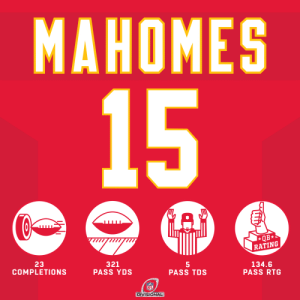 .@PatrickMahomes never quit. #HaveADay #NFLPlayoffs #ChiefsKingdom https://t.co/VDDMpwWCr0: .@PatrickMahomes never quit. #HaveADay #NFLPlayoffs #ChiefsKingdom https://t.co/VDDMpwWCr0