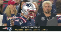 Patriotic: PATRIOTS OFFENSE  22nd PASS  NFL Ranks  23rd TOTAL  12th RuSH