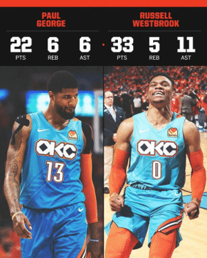 Paul George and Russell Westbrook were clutch for the Oklahoma City Thunder in Game 3 💪: PAUL  GEORGE  RUSSELL  WESTBROOK  22 6 6 33 5 11  PTS  REB  AST  PTS  REB  AST  Loves  CKO  13 Paul George and Russell Westbrook were clutch for the Oklahoma City Thunder in Game 3 💪