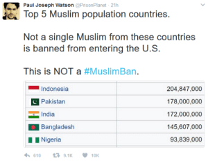 "conservative-collection: It's not a ""Muslim Ban"" you morons.  It's a temporary ban on countries where islamic terrorist groups are out of control and these countries chant ""Death to America"" all day long.   No refugees from the countries Trump listed have killed Americans in a terrorist act. So what then is it if it isnt a Muslim ban? A waste of time? Not that I agree with banning entire countries, but where is Saudi Arabia? Most of the 9/11 high jackers were from there and it is a well known disseminator of the violent Wahhabism, yet its a US ally. Hmm.  Its an ineffective, garbage executive order.  You have a higher probability of being killed by a cow then by a terrorist attack caused by a refugee let alone a refugee on the list of banned countries included in Trumps executive order. So lets stop playing games here.  : Paul Joseph Watson PrisonPlanet 21h  Top 5 Muslim population countries.  is banned from entering the U.S  This is NOT a #MuslimBan.  Indonesia  Pakistan  India  Barigladesh  Nigeria  204,847,000  178,000,000  172,000,000  145,607,000  93,839,000  610 t: 9.1 K 10K conservative-collection: It's not a ""Muslim Ban"" you morons.  It's a temporary ban on countries where islamic terrorist groups are out of control and these countries chant ""Death to America"" all day long.   No refugees from the countries Trump listed have killed Americans in a terrorist act. So what then is it if it isnt a Muslim ban? A waste of time? Not that I agree with banning entire countries, but where is Saudi Arabia? Most of the 9/11 high jackers were from there and it is a well known disseminator of the violent Wahhabism, yet its a US ally. Hmm.  Its an ineffective, garbage executive order.  You have a higher probability of being killed by a cow then by a terrorist attack caused by a refugee let alone a refugee on the list of banned countries included in Trumps executive order. So lets stop playing games here."