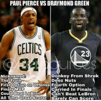 Messed up 😂😂: PAUL PIERCE VSDRAYMOND GREEN  CELTICS  23  Donkey From Shrek  Nicknamed  The Truth  Deez Nuts  First On  offense Fourth option  Carried in Finals  Finals MVP  Can't Beat LeBron  Could Beat LeBron  All Time Great  Scorer Barely can score Messed up 😂😂