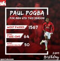 Memes, 🤖, and Man Utd: PAUL POGBA  FOR MAN UTD THIS SEASON  1567  MOST PASSES  MOST  64  TAKE-ONS  MOST  5O  CHANCES CREATED  HAppy  Birthday  sportskeeda Happy 24th birthday Paul Labile Pogba 🎂
