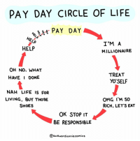 "9gag, Life, and Memes: PAY DAY CIRCLE OF LIFE  . PAY DAY  I'M A  MILLIONAIRE  HELP  OH NO. WHAT  HAVE I DONE  TREAT  YO'SELF  NAH LIFE IS FofR  LIVING, BUY THOSE  SHOES  OMG I'M SO  RICH, LET'S EAT  OK STOP IT  BE RESPONSIBLE  awKwardanniecomic:s Mine is already ""HELP"" since day one⠀ By @awkwardanniecomics⠀ -⠀ comics payday 9gag"