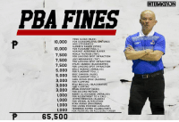 Here are the latest fines handed out by the PBA!   #KumeKitangKabuhayan  (c) PBA on Interaksyon: PBA FINES  10,000  FOR DISRESPECTFUL GesTURES  AND UTTERANCES  ALDRECH RAMOS (STAR)  10,000  FOR FLAGRANT FOUL 1  AGAINST AIRBORNE PLAYER  7,500  MOALA TAUTUAA (TNT)  FOR LANDING SPOT INFRACTION  LEVI HERNANDEZ (TNT)  7,500  FOR LANDING SPOT INFRACTION  DYLAN ABABOU (BLACKWATER)  7,500  FOR LANDING SPOT INFRACTION  000 KELLY NABONG (MERALCO)  FOR FLAGRANT 5,000  ERIC CAMSON (NLEX)  FOR FLAGRANT FOUL 1  3.000 CARL BRYAN CRUZ (ALASKA)  FOR FLOPPING  3,000  KYLE RASCUAL BLACKWATER  FOR FLOPPING  EMAN (NLEX)  3,000  FOR SECOND MOTION  RABEHAL HUSSAINI (MERALCO)  1,000  FOR RESENTMENT TO A CALL  1,000  JAYPEE MENDOZA (ALASKA)  FOR VERBAL ALTERCATION  1,000  RYAN ARANA (MAHINDRA)  FOR USING PROFANEILANGUAGE  1,000  TERRENCE ROMEO (GLOBALPORT)  FOR POINTING AN ACCUSING FINGER  65,500  INTERAKSYON Here are the latest fines handed out by the PBA!   #KumeKitangKabuhayan  (c) PBA on Interaksyon