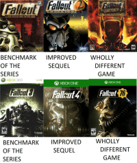 Homeless, Tumblr, and Xbox One: PC  TACTICS  POST MUGLEAR COLE PLAVINE CEME  A  uv-EAR TACTICAL COMB  Ee  MATURE  RO FORTE ERE  WHOLLY  BENCHMARK IMPROVED  OF THE  SERIES  SEQUEL  DIFFERENT  GAME  XBOX360  LIVE  XBOX ONE  XBOX ONE  76  MATURE 17+  RP  Bethesda  Bethesda  WHOLLY  BENCHMARK IMPROVED  OF THE  SERIES  SEQUEL  DIFFERENT  GAME oppa-homeless-style: carnival-phantasm:  mostlygibberish:  vault-scorpion: Fallout, Fallout never changes…. Here, I fixed it for you:  Reading old replies makes this post better: rest in peace, my man   censoring his name is like closing the eyes on a corpse