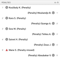 Memes, 🤖, and Kara: PENALTIES  1. Koulibaly K. (Penalty)  Penalty) Moukandjo B  1  2 Kara S. (Penalty)  (Penalty) oyongo A. 2'  3 NS Sow M. (Penalty)  (Penalty) Teikeu A. 3  4' Saivet H. Penalt  (Penalty) Zoua J. 4  5 A Mane S. (Penalty missed)  (Penalty) Aboubakar g 5 When you realise the rest of the Liverpool squad will fuck your entire season up if you're away any longer...