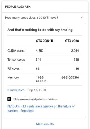 GTX 2080 ti: PEOPLE ALSO ASK  How many cores does a 2080 TI have?  And that's nothing to do with ray-tracing.  GTX 2080 Ti  GTX 2080  CUDA cores  4,352  2,944  Tensor cores  544  368  RT cores  68  46  Memory  11GB  8GB GDDR6  GDDR6  Sep 14, 2018  3 more rows  ehttps://www.engadget.com nvidia-...  NVIDIA's RTX cards are a gamble on the future of  gaming Engadget  More results GTX 2080 ti