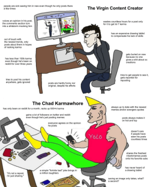 """Bad, Funny, and Lol: people are sick seeing him in new even though he only posts there  a few times  The Virgin Content Creator  The Chad Cruise  voices an opinion in his post  the comments section turn  into a shitstorm mocking him  The Virgin Bus Ride'  wastes countless hours for a post only  for it to get lol 7 karma  has an expensive drawing tablet  to compensate his lack of skills  out of touch with  the newest trends, only  posts about them in hopes  of racking karma  gets buried on new  because no one  has less than 100k karma  gives a shit about oc  creations  even though he's been on  reddit for over three years  tries to get people to see it,  gets reported for  reposting  tries to post his content  anywhere, gets ignored  posts are hardly funny nor  original, despite his efforts  The Chad Karmawhore  always up to date with the newest  memes and/or avengers quotes  has only been on reddit for a month, racks up 500+k karma  gains a lot of followers on twitter and reddit  even though he's just posting memes  posts always makes it  on hot and top  everyone agrees on the opinion  he posts  doesn't care  if people have  seen his posts  countless times  979A  shares the freshest  r/dankmemes posts  onto his favorite subs  has never heard of  a simple """"fortnite bad"""" joke brings in  a million laughters  a drawing tablet  """"it's not a repost,  i'm just sharing.""""  saving an image only takes, what?  a second? Chad reposter"""