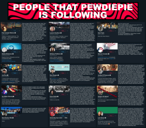 "This is why we shouldn't let PewDiePie and his fanboys ruin JoJo.: PEOPLE THAT PEWDIEPIE  IS FOLLOWING  Editor-at-large of Prison Planet and Alex Jones' Info-  Wars. Watson frequently pushes documented fake  news, and has helped normalize innumerable  conspiracy theories. Watson's favorite topics include  favorite conspiracy theory whipping boys: the Boston  Marathon bombing, Sandy Hook, Chemtrails, GWEN  towers, 9/11, New World Order and the Illuminati.  During Trump's election campaign Watson embraced  the alt-right and considered himself a part of the  movement. He joined British political party UKIP in  2018, seen as part of UKIP's embrace of the far-right  fringe. He is anti-immigration and anti-Islam.  He has labelled Muslim culture as ""horrific"" and  Lauren Southern is a Canadian white nationalist and  Nazi Tim and Eric ripoff.  There is solid evidence of him having sex with 15-16  year old girls in his late twenties.  He dropped the ""ironic white supremacist"" when Trump  started running. Hangs out with Neo-Nazi Weev and  donates money to the Daily Stormer. He travels deep  down the 4chan wormhole because they explain his  lack of success.  far-right activist who, was questioned under the  Terrorism Act and denied entry to Britain. Her political  views are opposing Islam, liberalism, multiculturalism,  feminism and LGBT rights, while supporting cultural  BORDERLES S  nationalism. Southern was a contributor on  Follow  Follow  The Rebel Media, a hard-right wing Canadian online  political media platform. She appears to be buddies  with right-wing activist MiloYiannopoulos. Southern  has allegiance to two radical alt-right groups, Defend  Europe and Génération Identitaire. Their activities have  included interfering with humanitarian vessels trying to  rescue migrants by shooting flares at them and yelling  hate slogans. Southern only supports immigration as  long as the immigrants are white like Afrikaner farmers  Follow  Paul Joseph Watson  Lauren Southern  @Lauren_Southern  Sam Hyde  @new_engine  He once told PewDiePie to ""stop being a coward""  and directly ""denounce the Jews"".  @PrisonPlanet  ""Watson is a brilliant polemicist."" The  Spectator...""Free speech extremist.""  The Mirror. High Tory.  Never Die. Never Refund.  Best Selling Author. Filmmaker. Lover of  hedgehogs & Freedom. Retweets  endorsement.  declared that it produces mass rape and the  destruction of Western culture.  instagram.com/laurencheriie/  Overall conspiracy theorist who refers to herself  as an ""American nationalist"". She is engaged to  ""European identitarian"" Martin Sellner.  She rose to prominence for her support of Trump;  along with her promotion of nutcase theories such as  white genocide and Pizzagate. Her actions led her to  be listed on the ADL's hate group list.  Pettibone continues to support and promote the work  of open unapologetic white supremacists and  eugenicists such as Tara McCarthy, Stefan Molyneux  and Lana Lokteff, as well as other racists such as  YouTuber 'Blonde In The Belly Of The Beast'  Crowder previously worked for Fox News and wrote  for Breitbart. He has repeatedly lied or  misrepresented evidence in his career. Crowder asserts  that Guantanamo Bay is a well-run beach community.  He oposes Same-sex marriage, and is a vehement  climate change denier. In ""Change My Mind""  Crowder presents viewpoints like ""I'm Pro Life"",  ""Build The Wall"", ""America Is Superior"", ""I'm Pro Gun"",  ""Hate Speech Isn't Real"", """"Rape Culture Is A Myth"" etc.  Molyneux is a major figure in the red pill movement.  He subscribes to a white genocide conspiracy theory  and promotes pseudo-scientific racism. He supports  racialist perspectives on claims of racial differences in IQ  He argues that Africans were better off under colonialism,  that the majority  white people and black people should shut up about  slavery because chattel slavery wasn't that bad and  white people are the real victims.  Molyneux has denied that mental illnesses are real.  He is a climate change denier and calls it the  Global warming HOAX.  He thought that organ transplants between races  are not possible and that Homosexuality is the result  of childhood sexual abuse.  LOUDER WITH  CROWDER  slaves across the world were  Follow  Follow  Follow  Stefan Molyneux  @StefanMolyneux  Brittany Pettibone  Steven Crowder  @BrittPettibone  @scrowder  Peaceful Parent, Philosopher and Host  Author. Catholic. Retweets #  LouderWithCrowder.com for podcasts  articles and videos. Join #MugClub for  daily show.  of Freedomain Radio.  Endorsement. Get My Book:  amzn.to/2BZU82W Instagram:  instagram.com/brittpettibone/  freedomainradio.com  youtube.com/freedomainradio  Peterson rose to popularity largely due to his opposition to  the Bill C-16, which added gender expression and gender  identity to the list of protected groups in the Canadian  Human Rights Act. Other faculty members said he is ""funda  mentally mischaracterizing"" Bill C-16. The dean of the Univ.  of Toronto personally reprimanded him, saying that he  revealed discriminatory intentions. He is a self-described anti-  SJW. In 2017, he described the ""Kingdom of God"" as a goal  to reach. He has made a number of sexist statements about  Jafari has expressed support of views consistent with  those of white nationalists. His arguments largely  consists of moving the goalposts, and denial or willful  ignorance in the face of well-established facts. Jafari  repeatedly follows the logic of the ""white genocide""  conspiracy theory. Jafari also defends ""pseudo-  scientifically racist"" views of society. He made  implications of racial predisposition to crime that are  not backed up by the data. Jafari further echoed the  logic of the ""Anti-racist is a code word for anti-white""  white supremacist mantra. He stated that assimilation  isn't enough because brown immigrants enter the gene  pool. He has expressed support for far right politicians  like Le Pen and Wilders.  Conservative talker famous for the phrase ,facts don't  care about your feelings"", even though facts don't  matter if they contradict his agenda. He was a former  editor-at-large for Breitbart. Shapiro said he thinks  homosexuality is a sin. He is also a virulent transphobe.  Shapiro has argued that colleges are liberal  0  BEN SHAPIRO  MON FRI  BAM PT 11AM ET  SHOW  TRON  Folgen  Follow  indoctrination centers. Shapiro claimed that ""the next  race war will come not from racist whites, but from  racist blacks and Hispanics.  Ben said a majority of Muslims are radicals,  cherry-picking and purposely misrepresenting the data.  New evidence suggests that Shapiro may have been  paid by Paul Manafort to push propaganda.  Follow  Ben Shapiro  Jon Tron  Jordan B Peterson  the role of women, which shows he favors a traditionalist  view of gender roles in line with conservative Christianity.  He has stated that ""there is something that isn't quite right""  with women who don't make having children their primary  desire by age 30. He asserted that women who don't want  to be sexually harassed but wear makeup are ""hypocritical""  He has been accused of sexual misconduct three times.  @JonTronShow  @benshapiro  @jordanbpeterson  EIC DailyWire.com, host of ""The Ben  U Toronto Psychology Professor. NOTE:  RTs/follows are not to be read unfailingly  ""I've got a fever, and the only cure is  more uploads."" - the general public /  Instagram.com/jontronshow / Business  Inquiries: jontron@ellifyagency.com  Shapiro Show"" podcast and syndicated  radio, author of ""The Right Side of  History,"" NRO, Newsweek  as endorsements. I sometimes post  material with which I do not agree.  Account Suspended  Benjamin supports some liberal positions, but he spends  his time attacking ""the left"", complaining about SJWS, and  defending right-wing politicians, including Marine Le Pen,  Bolsonaro and Trump (""Fuck it. He's my guy. He's doing  what he said he'd do, and he's turning the left fucking  crazy.""). In ""Why Don't I Criticise the Right"", he asserts that  this is because he wants to ""improve"" the left but doesn't  want to ""improve"" the right. Anglin of The Daily Stormer  said he did not feel it was necessary to oppose him since.  ""he is leading people in our direction"". R. Spencer believes  that people like Benjamin can be ""great entry points"" to the  alt-right. He holds that Cultural Marxism is a genuine prob-  lem for society. He believes in the Agenda 21 variation of  the NWO conspiracy theory. He peddled the conspiracy  theory that DNC staffer Seth Rich was murdered because  he was involved in the DNC email leaks to WikiLeaks.  Known for his Reddit scandal in 2012, Gamergate,  as well as his infamous chatlog where he basically  Rubin first gained notoriety for tacitly defending Israel's  conduct during their war in Gaza in 2014, coming in  conflict with the entire TYT panel. He abandoned TYT  over his support for the Islam critic Sam Harris. Ana  Kasparian co-host of TYT, reiterates that he has sold  out to corporate America by pointing out that he has  received money from the Koch Brothers. Since 2016,  Rubin has partnered with Learn Liberty, a project from  George Mason University's Institute of Humane Stu-  dies, a think tank that receives its funding from the  Koch brothers. He now almost exclusively hosts guests  with whom he agrees on the topic of ""regressivism"".  He has referred to the MSM as ""fake news"". However  he appeared on The Alex Jones Show, and has featu-  red with Tucker Carlson and Bill O'Reilly on Fox News.  comes out as a Nazi.  He is also a self-contradicting moron, who has never  read a book in his life and doesn't plan to, spouting  completely wrong facts and shrugging off when  actual historians, scientists, or just fact-checkers  bring reality to him.  lan worked for Milo Yiannopoulos's blog in a  category called Incel Corner. He now floats aimlessly  peddling his articles on far right corners of the net.  Follow  Follow  lan Miles Cheong  Sargon Of Akkad  @Sagron_of_Akkad  Dave Rubin  @RubinReport  @stillgray  ""A force of evil."" Journalist. Exclusively  Twitter is not real life.  The mind is not a vessel to be filled but a  Games. Hype Break. I do stuff on Twitch  and YouTube. Previously seen on Daily  Caller, Heat Street, and The Escapist.  fire to be kindled  CHRIS  RAYGUH  Uses his podcasts to repeat right-wing topics: MSM,  anti-feminism, ""PC victim-culture"" and to furiously  defend free speech against political correctness,  the so-called ""social justice warriors"".  Chris's views are mainly liberal yet socially conservative  in a few instances. He has been extremely critical of  feminism. He was a supporter of Gamergate, and drew  on false equivalence between Jack Thompson and  Sarkeesian, at one point making an apologia for the  death threats the latter received. Additionally, he down-  played the college rape problem and made a video  saying those condemning Trump's ""grab them by the  pussy"" comments were ""missing chromosomes"". He  makes videos attacking that right-wing bogeyman, the  SJW and Black Lives Matter. to the point that he will  parrot the typical canard of ""All Lives Matter"".  Laci Green rose to prominence by conducting online sex  education content on behalf of Planned Parenthood and  Discovery News. Green, it seems, was red-pilled after  appearing in a debate with Blaire White, a trans woman,  antifeminist who has said that trans women who get beat  up or murdered deserve it for ""tricking men,"" fat people  should be shamed until they lose weight, and refugees  should be gassed. After the release of her red pill videos,  Green confirmed she is dating Chris Ray Gun, a noted  anti-feminist, and had been doing so for a few months.  She has since associated with the anti-SJW movement  Follow  Follow  Follow  Bret Easton Ellis  Laci Green  PAX..  Chris Ray Gun UwU  @BretEastonEllis  @ChrisRGun  @gogreen18  Writer  Technically a comedian, occasionally a  YouTuber, amateur musician, cohost of  sex educator and generally low key  human. my new book, Sex Plus, is out  now! let's talk genitals  beyond just open dialogue. Despite all her talk about  discourse, when it comes to negative reactions to her  apparent ideological about-face, she has been hostile to  friendly dialogues and dissenting views.  Sacred Symbols: A PlayStation Podcast.  raygunbusiness@gmail.com This is why we shouldn't let PewDiePie and his fanboys ruin JoJo."