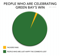 Most accurate graph of all time: PEOPLE WHO ARE CELEBRATING  GREEN BAY'S WIN  @NFL MEMEs  PACKERS FANS  PEOPLE WHO ARE JUST HAPPY THE COWBOYS LOST Most accurate graph of all time