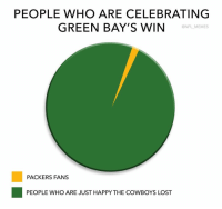 packers fan: PEOPLE WHO ARE CELEBRATING  GREEN BAY'S WIN  ONFL MEMES  PACKERS FANS  PEOPLE WHO ARE JUST HAPPY THE COWBOYS LOST