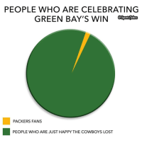 Sports, Packers, and Green Bay: PEOPLE WHO ARE CELEBRATING  GREEN BAY'S WIN  PACKERS FANS  PEOPLE WHO ARE JUST HAPPY THE COWBOYS LOST Lol 😂 Hilarious hahaa DoubleTap if funny but true Tag fans that are happy Cowboys lost lol