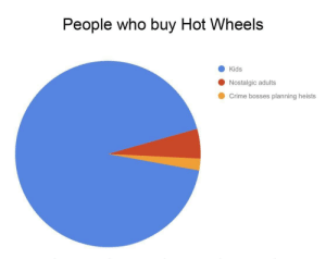 Crime, Memes, and Kids: People who buy Hot Wheel:s  Kids  Nostalgic adults  Crime bosses planning heists Pie chart memes will always be relevant