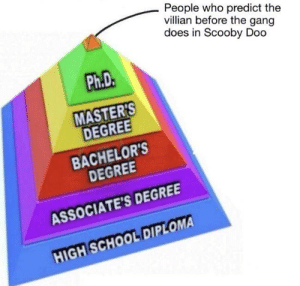 awesomesthesia:  Not enough intellectual for this: People who predict the  villian before the gang  does in Scooby Doo  Ph.D.  MASTER'S  DEGREE  BACHELOR'S  DEGREE  ASSOCIATE'S DEGREE  HIGH SCHOOL DIPLOMA awesomesthesia:  Not enough intellectual for this