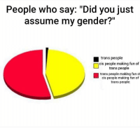 "gender: People who say: ""Did you just  assume my gender?""  trans people  cis people making fun of  Ltrans people  trans people making fun of  cis people making fun of  trans people"