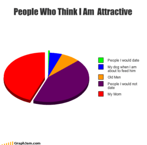 Funny, Date, and Old: People Who Think I Am Attractive  People I would date  My dog when I am  about to feed him  Old Men  People I would not  date  My Mom  GraphJam.com