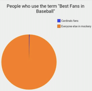 """Baseball, Mlb, and True: People who use the term """"Best Fans in  Baseball""""  