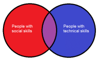 Weird, Friend, and Why: People with  social skills  People with  technical skills My friend just asked me why tech people are so weird. I made this to explain.